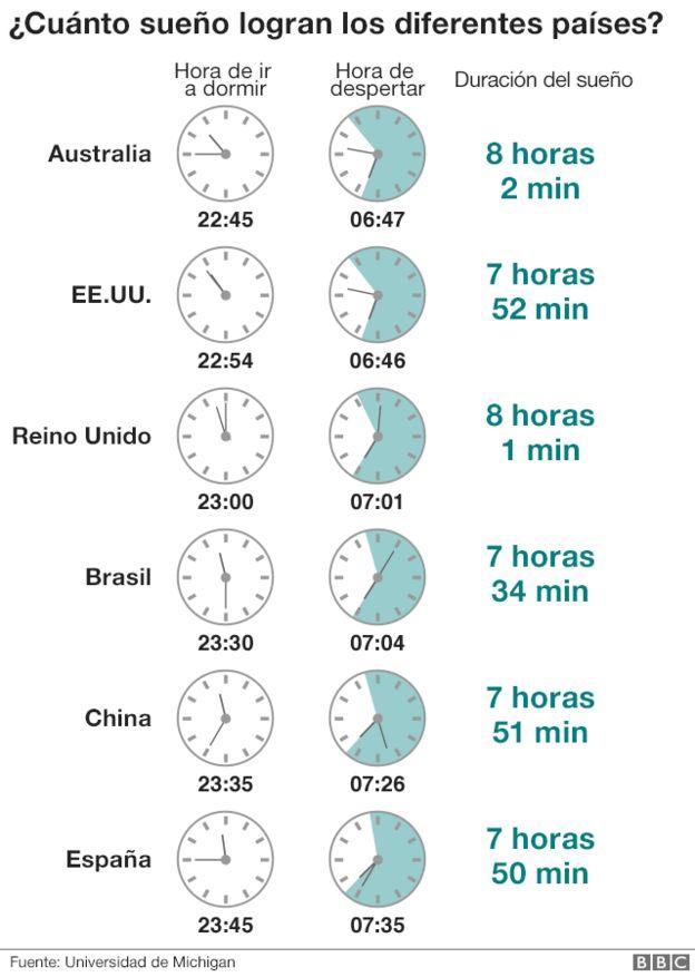 Media de sueño por pais